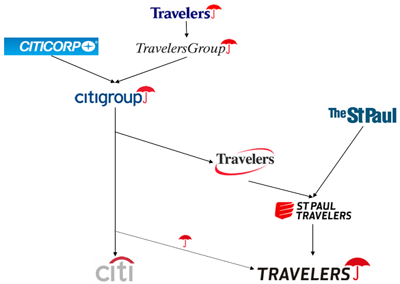 Timeline of the Travelers logo